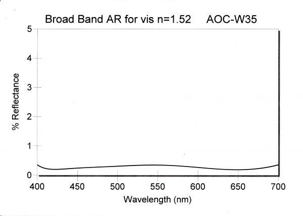 AOC-W35